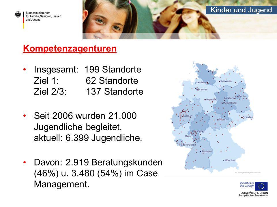 Kinder und Jugend Insgesamt: 199 Standorte Ziel 1: 62 Standorte Ziel 2/3: 137 Standorte Seit 2006 wurden 21.000 Jugendliche begleitet, aktuell: 6.399 Jugendliche.