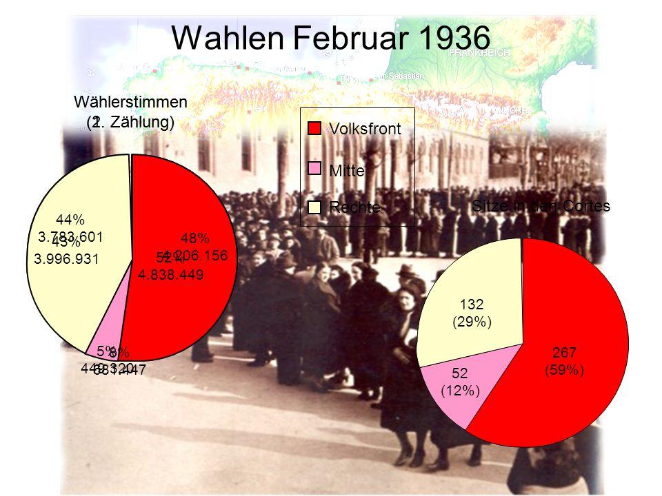 52% 4.838.449 43% 3.996.931 5% 449.320 Wahlen Februar 1936 Wählerstimmen (1. Zählung) Volksfront Mitte Rechte 48% 4.206.156 44% 3.783.601 8% 681.447 S