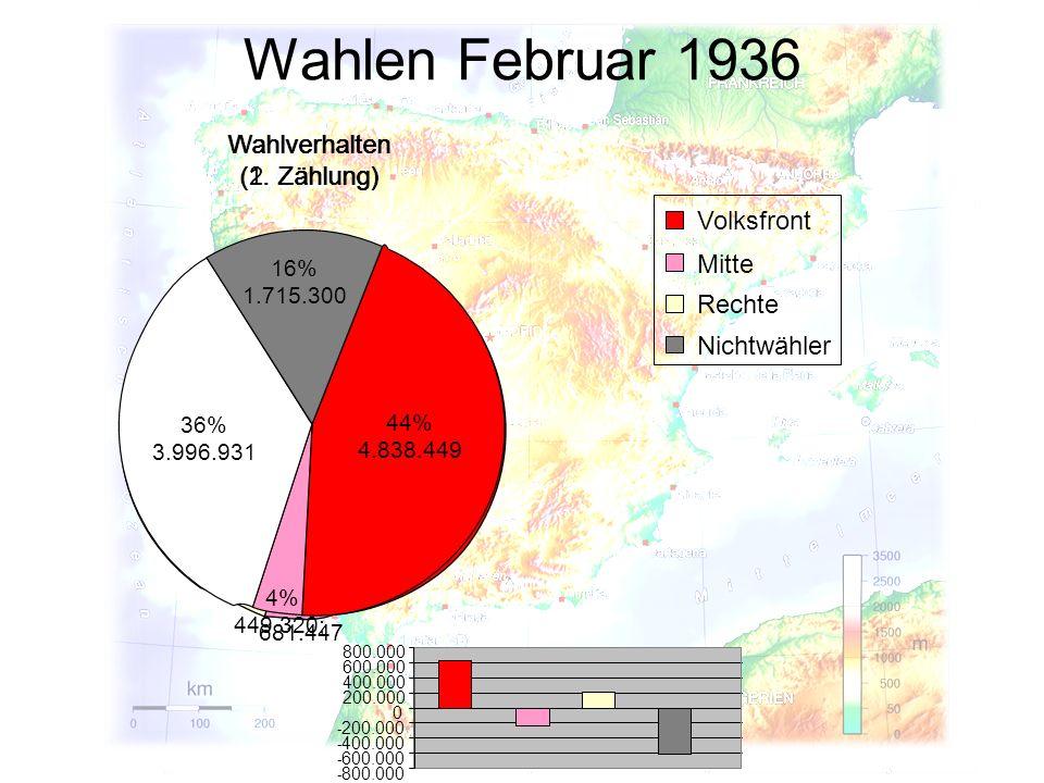 - 800.000 - 600.000 - 400.000 - 200.000 0 200.000 400.000 600.000 800.000 Wahlverhalten (2. Zählung) Wahlen Februar 1936 Wahlverhalten (1. Zählung) 39