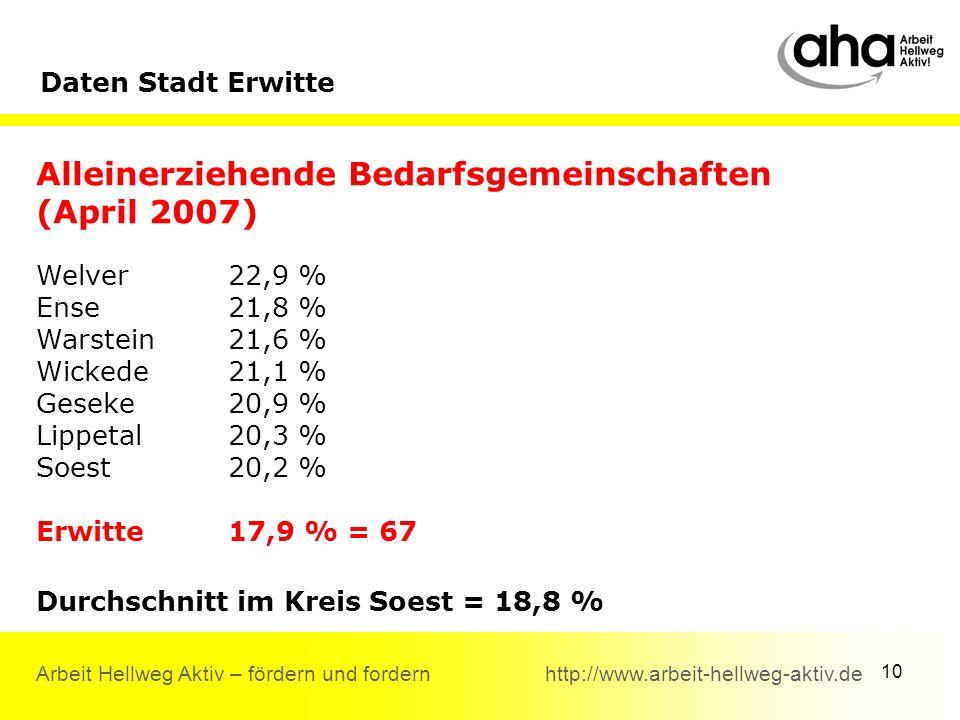10 Arbeit Hellweg Aktiv – fördern und fordern http://www.arbeit-hellweg-aktiv.de Alleinerziehende Bedarfsgemeinschaften (April 2007) Welver22,9 % Ense21,8 % Warstein21,6 % Wickede21,1 % Geseke20,9 % Lippetal 20,3 % Soest20,2 % Erwitte17,9 % = 67 Durchschnitt im Kreis Soest = 18,8 % Daten Stadt Erwitte