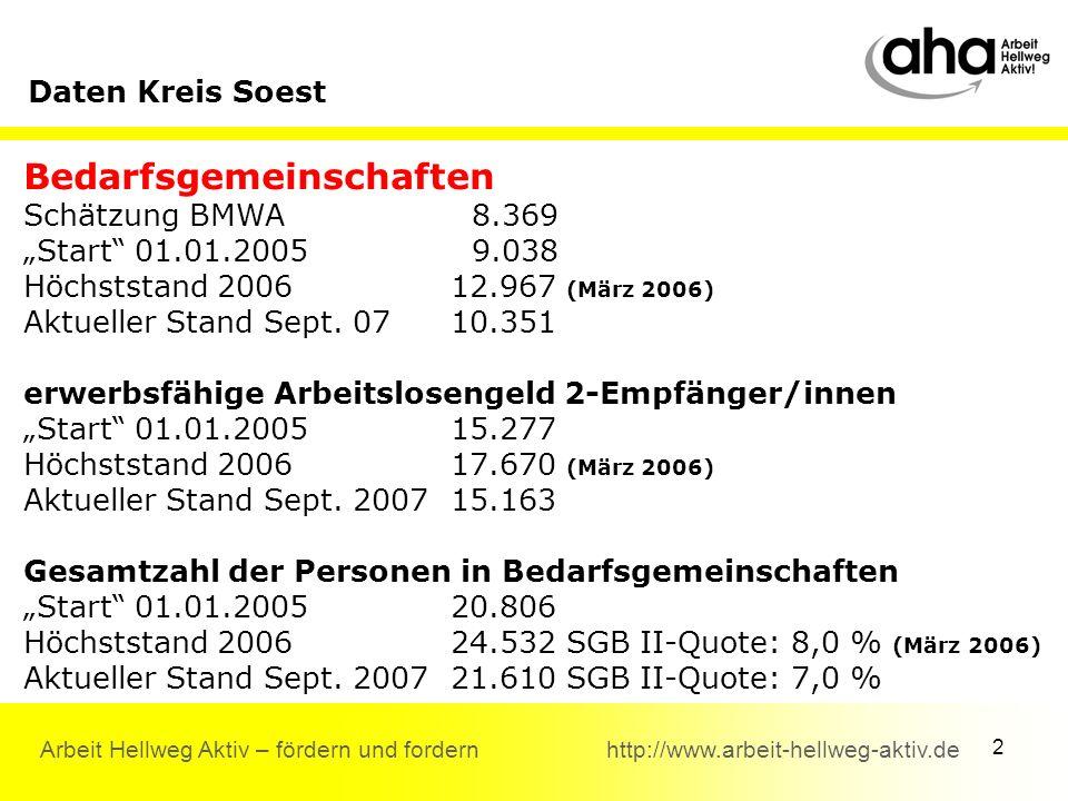 2 Arbeit Hellweg Aktiv – fördern und fordern http://www.arbeit-hellweg-aktiv.de Bedarfsgemeinschaften Schätzung BMWA 8.369 Start 01.01.2005 9.038 Höchststand 200612.967 (März 2006) Aktueller Stand Sept.
