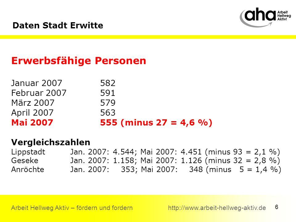 6 Arbeit Hellweg Aktiv – fördern und fordern http://www.arbeit-hellweg-aktiv.de Daten Stadt Erwitte Erwerbsfähige Personen Januar 2007582 Februar 2007591 März 2007579 April 2007563 Mai 2007555 (minus 27 = 4,6 %) Vergleichszahlen Lippstadt Jan.