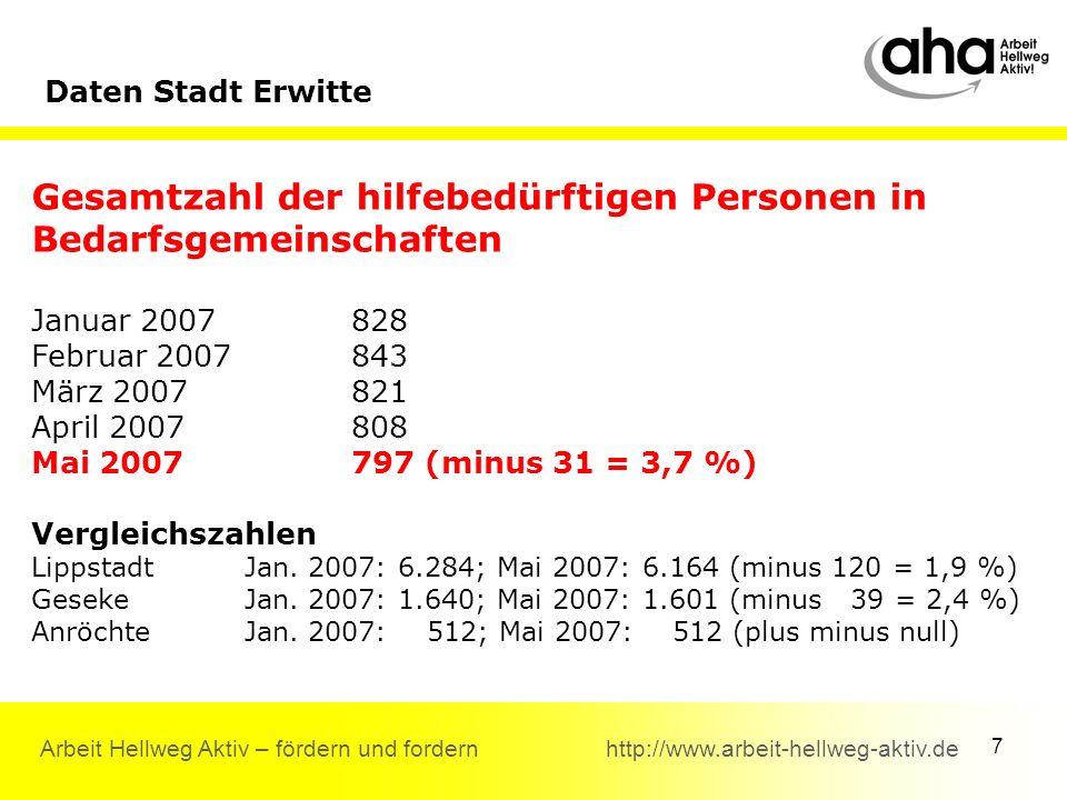 7 Arbeit Hellweg Aktiv – fördern und fordern http://www.arbeit-hellweg-aktiv.de Gesamtzahl der hilfebedürftigen Personen in Bedarfsgemeinschaften Januar 2007828 Februar 2007843 März 2007821 April 2007808 Mai 2007797 (minus 31 = 3,7 %) Vergleichszahlen Lippstadt Jan.