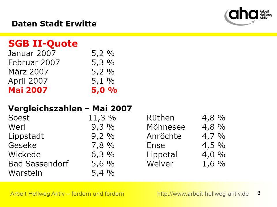 8 Arbeit Hellweg Aktiv – fördern und fordern http://www.arbeit-hellweg-aktiv.de Daten Stadt Erwitte SGB II-Quote Januar 20075,2 % Februar 20075,3 % März 20075,2 % April 20075,1 % Mai 20075,0 % Vergleichszahlen – Mai 2007 Soest 11,3 %Rüthen4,8 % Werl9,3 %Möhnesee4,8 % Lippstadt9,2 %Anröchte4,7 % Geseke7,8 %Ense 4,5 % Wickede6,3 %Lippetal4,0 % Bad Sassendorf5,6 %Welver1,6 % Warstein5,4 %