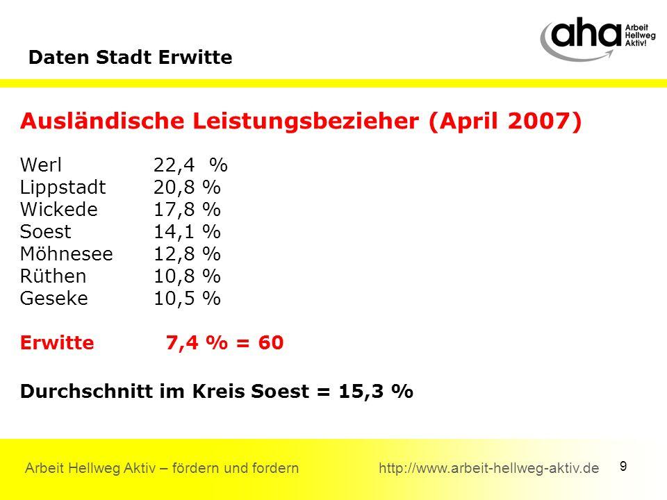 9 Arbeit Hellweg Aktiv – fördern und fordern http://www.arbeit-hellweg-aktiv.de Ausländische Leistungsbezieher (April 2007) Werl22,4 % Lippstadt20,8 % Wickede17,8 % Soest14,1 % Möhnesee12,8 % Rüthen 10,8 % Geseke10,5 % Erwitte 7,4 % = 60 Durchschnitt im Kreis Soest = 15,3 % Daten Stadt Erwitte