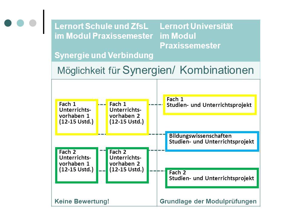 Lernort Schule und ZfsL im Modul Praxissemester Synergie und Verbindung Lernort Universität im Modul Praxissemester Möglichkeit für Synergien/ Kombina