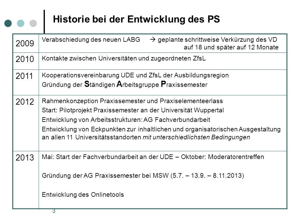 3 Historie bei der Entwicklung des PS 2009 Verabschiedung des neuen LABG geplante schrittweise Verkürzung des VD auf 18 und später auf 12 Monate 2010
