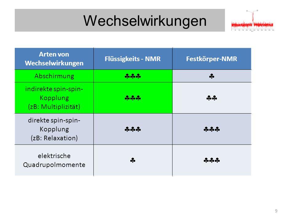 Wechselwirkungen 9 Arten von Wechselwirkungen Flüssigkeits - NMRFestkörper-NMR Arten von Wechselwirkungen Flüssigkeits - NMRFestkörper-NMR Abschirmung