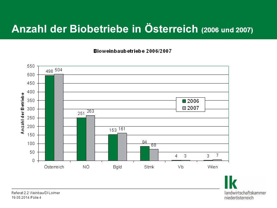 Referat 2.2 Weinbau/DI Loimer 19.05.2014 /Folie 4 Anzahl der Biobetriebe in Österreich (2006 und 2007)