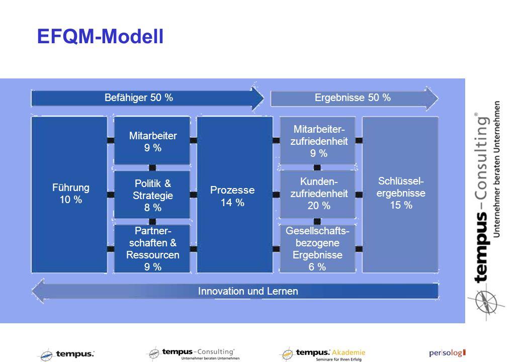 EFQM-Modell Ergebnisse 50 % Mitarbeiter- zufriedenheit 9 % Kunden- zufriedenheit 20 % Gesellschafts- bezogene Ergebnisse 6 % Innovation und Lernen Sch