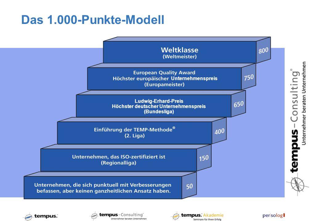 Das 1.000-Punkte-Modell. ® Unternehmenspreis Ludwig-Erhard-Preis Höchster deutscher Unternehmenspreis (Bundesliga)