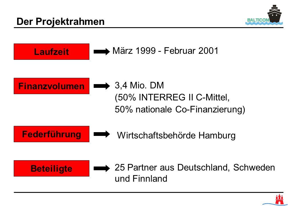 Der Projektrahmen Laufzeit Finanzvolumen Federführung März 1999 - Februar 2001 3,4 Mio. DM (50% INTERREG II C-Mittel, 50% nationale Co-Finanzierung) W