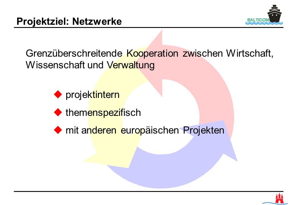 Projektziel: Netzwerke Grenzüberschreitende Kooperation zwischen Wirtschaft, Wissenschaft und Verwaltung u projektintern u themenspezifisch u mit ande