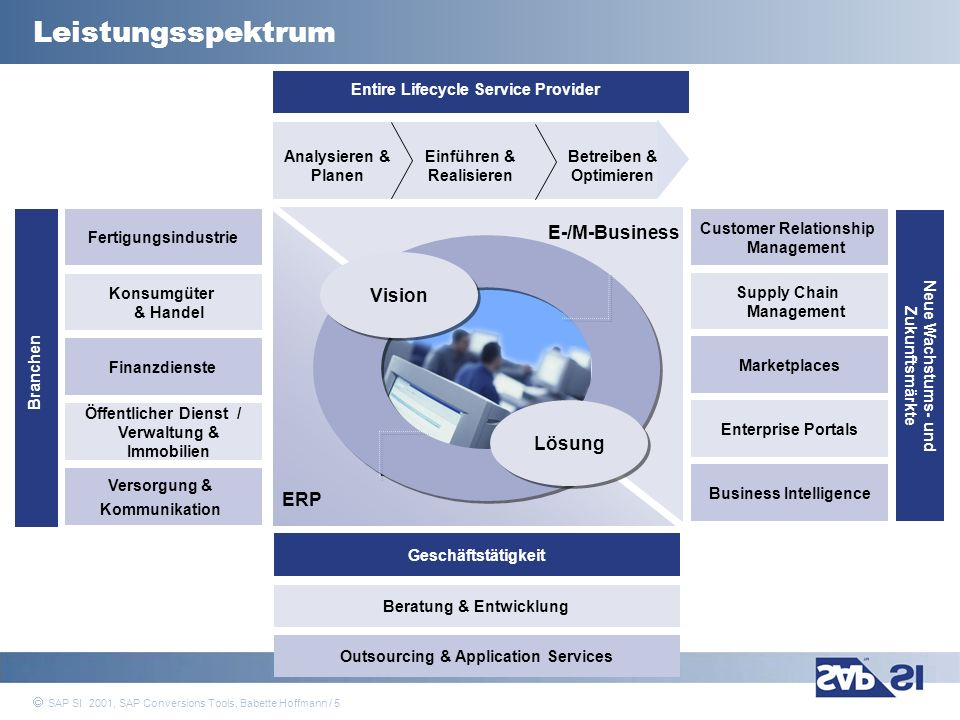 SAP Systems Integration AG 2001 / 5 SAP SI 2001, SAP Conversions Tools, Babette Hoffmann / 5 Vision Lösung E-/M-Business Entire Lifecycle Service Prov