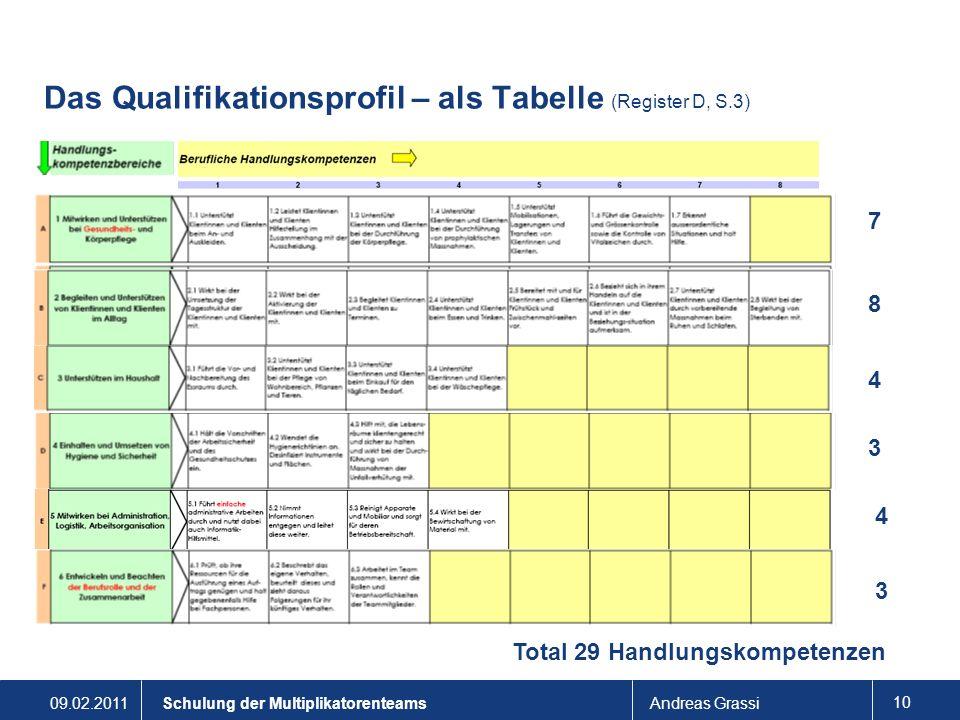 09.02.2011Andreas Grassi 10 Schulung der Multiplikatorenteams Das Qualifikationsprofil – als Tabelle (Register D, S.3) 7 8 4 3 4 3 Total 29 Handlungsk