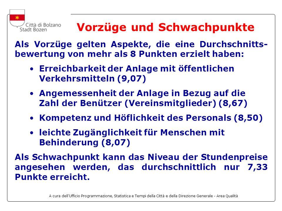 A cura dellUfficio Programmazione, Statistica e Tempi della Città e della Direzione Generale - Area Qualità Als Vorzüge gelten Aspekte, die eine Durchschnitts- bewertung von mehr als 8 Punkten erzielt haben: Erreichbarkeit der Anlage mit öffentlichen Verkehrsmitteln (9,07) Angemessenheit der Anlage in Bezug auf die Zahl der Benützer (Vereinsmitglieder) (8,67) Kompetenz und Höflichkeit des Personals (8,50) leichte Zugänglichkeit für Menschen mit Behinderung (8,07) Als Schwachpunkt kann das Niveau der Stundenpreise angesehen werden, das durchschnittlich nur 7,33 Punkte erreicht.