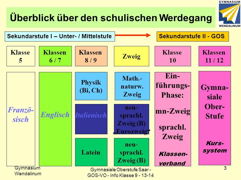 Gymnasium Wendalinum 3 Franzö- sisch Klasse 5 Klassen 6 / 7 Englisch Klassen 8 / 9 Physik (Bi, Ch) Italienisch Latein Zweig Math.- naturw.