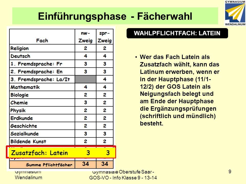 Gymnasium Wendalinum 9 Einführungsphase - Fächerwahl WAHLPFLICHTFACH: LATEIN Wer das Fach Latein als Zusatzfach wählt, kann das Latinum erwerben, wenn er in der Hauptphase (11/1- 12/2) der GOS Latein als Neigungsfach belegt und am Ende der Hauptphase die Ergänzungsprüfungen (schriftlich und mündlich) besteht.