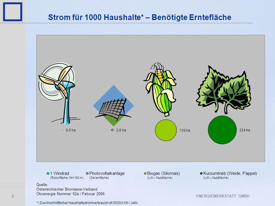 2 0,5 ha2,8 ha 135 ha 234 ha 1 Windrad (Rotorfläche, NH 100 m) Photovoltaikanlage (Zellenfläche) Biogas (Silomais) (LW – Nutzfläche) Kurzumtrieb (Weid