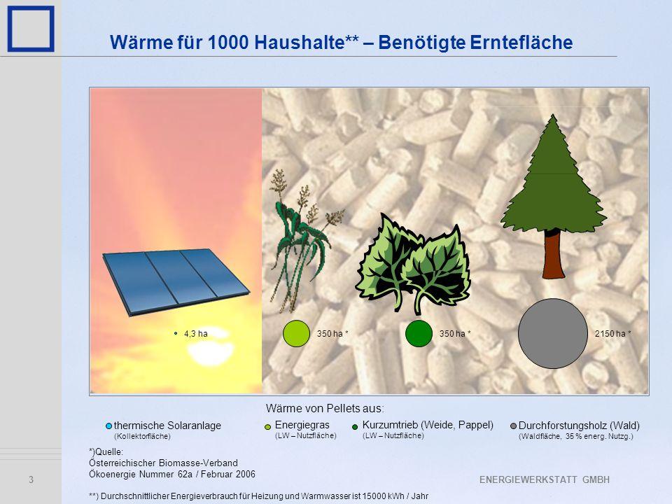 ENERGIEWERKSTATT GMBH3 4,3 ha350 ha * 2150 ha * thermische Solaranlage (Kollektorfläche) Energiegras (LW – Nutzfläche) Kurzumtrieb (Weide, Pappel) (LW – Nutzfläche) Durchforstungsholz (Wald) (Waldfläche, 35 % energ.