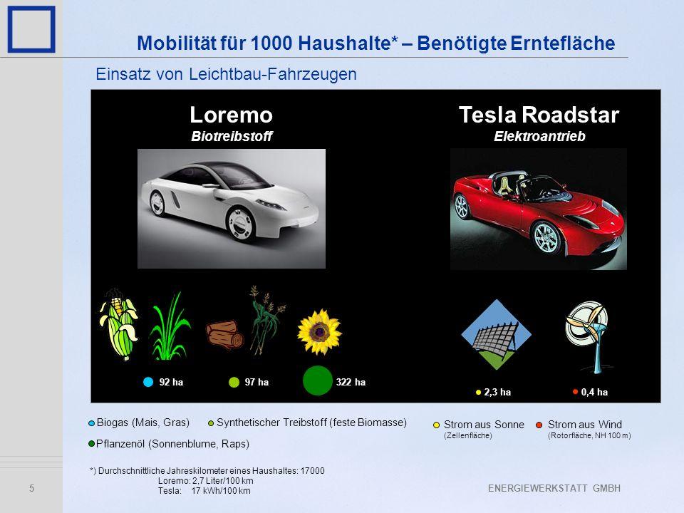 ENERGIEWERKSTATT GMBH5 Mobilität für 1000 Haushalte* – Benötigte Erntefläche *) Durchschnittliche Jahreskilometer eines Haushaltes: 17000 Loremo: 2,7 Liter/100 km Tesla: 17 kWh/100 km 92 ha97 ha Biogas (Mais, Gras)Synthetischer Treibstoff (feste Biomasse) Loremo Biotreibstoff Tesla Roadstar Elektroantrieb Pflanzenöl (Sonnenblume, Raps) 322 ha 0,4 ha2,3 ha Strom aus Sonne (Zellenfläche) Strom aus Wind (Rotorfläche, NH 100 m) Einsatz von Leichtbau-Fahrzeugen