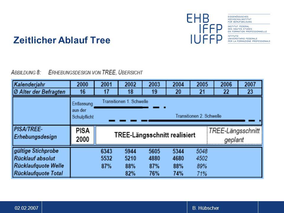 02.02.2007B. Hübscher Zeitlicher Ablauf Tree