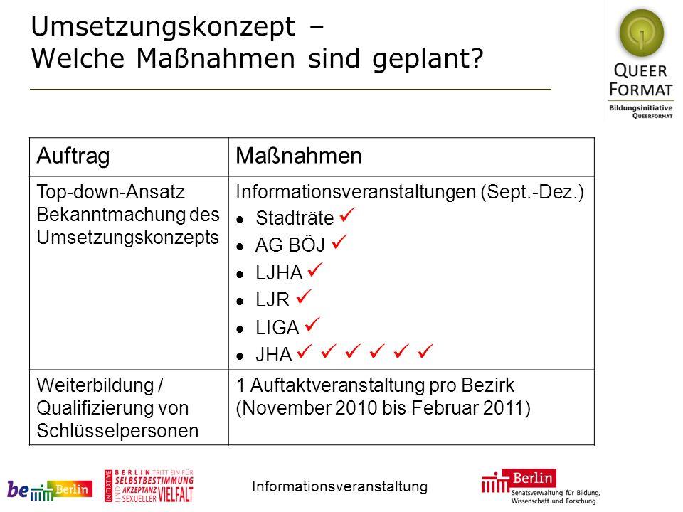 Informationsveranstaltung Umsetzungskonzept – Welche Maßnahmen sind geplant? AuftragMaßnahmen Top-down-Ansatz Bekanntmachung des Umsetzungskonzepts In