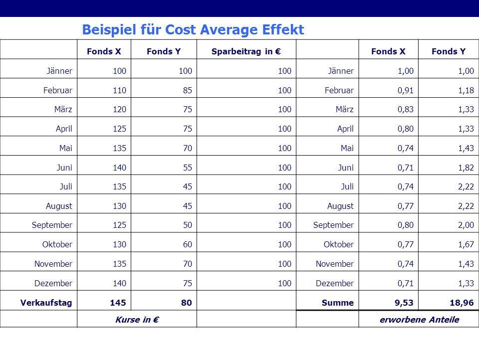 Beispiel für Cost Average Effekt Fonds XFonds YSparbeitrag in Fonds XFonds Y Jänner100 Jänner1,00 Februar11085100Februar0,911,18 März12075100März0,831