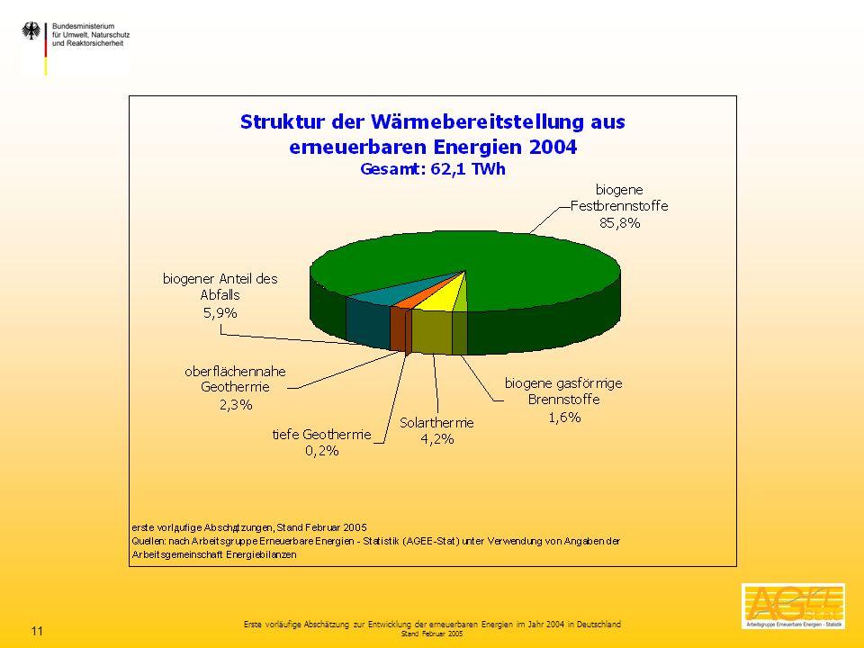 Erste vorläufige Abschätzung zur Entwicklung der erneuerbaren Energien im Jahr 2004 in Deutschland Stand Februar 2005 11