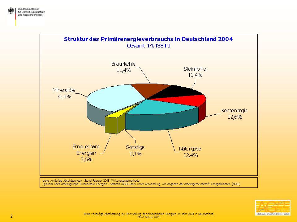 Erste vorläufige Abschätzung zur Entwicklung der erneuerbaren Energien im Jahr 2004 in Deutschland Stand Februar 2005 2 erste vorläufige Abschätzungen