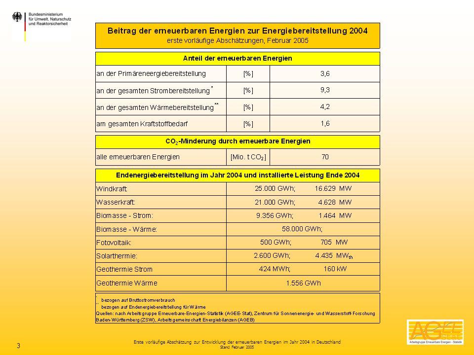 Erste vorläufige Abschätzung zur Entwicklung der erneuerbaren Energien im Jahr 2004 in Deutschland Stand Februar 2005 3
