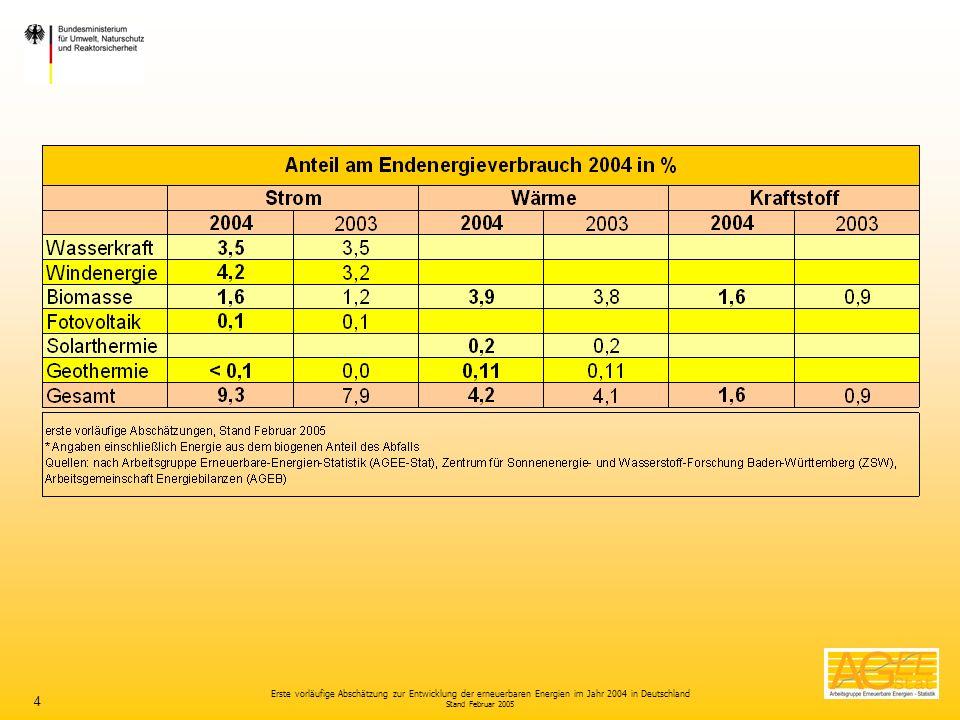 Erste vorläufige Abschätzung zur Entwicklung der erneuerbaren Energien im Jahr 2004 in Deutschland Stand Februar 2005 4