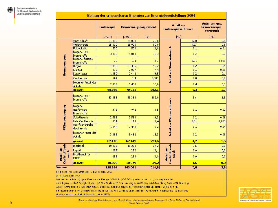 Erste vorläufige Abschätzung zur Entwicklung der erneuerbaren Energien im Jahr 2004 in Deutschland Stand Februar 2005 5