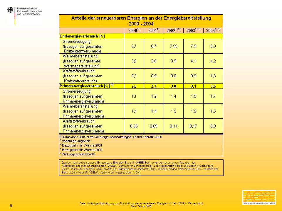 Erste vorläufige Abschätzung zur Entwicklung der erneuerbaren Energien im Jahr 2004 in Deutschland Stand Februar 2005 6 Quellen: nach Arbeitsgruppe Er