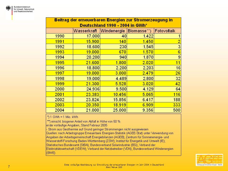 Erste vorläufige Abschätzung zur Entwicklung der erneuerbaren Energien im Jahr 2004 in Deutschland Stand Februar 2005 7