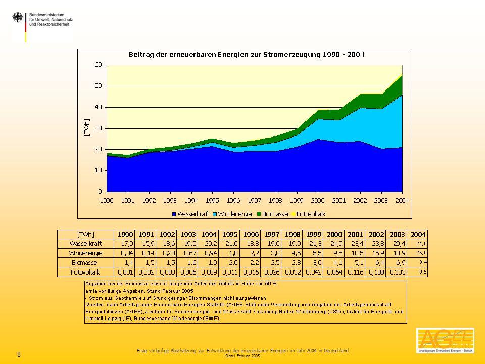 Erste vorläufige Abschätzung zur Entwicklung der erneuerbaren Energien im Jahr 2004 in Deutschland Stand Februar 2005 8