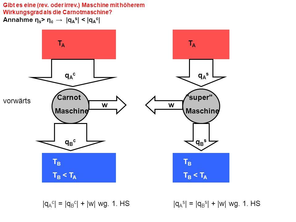 Gibt es eine (rev. oder irrev.) Maschine mit höherem Wirkungsgrad als die Carnotmaschine? Annahme η s > η c |q A s | < |q A c | |q A c | = |q B c | +