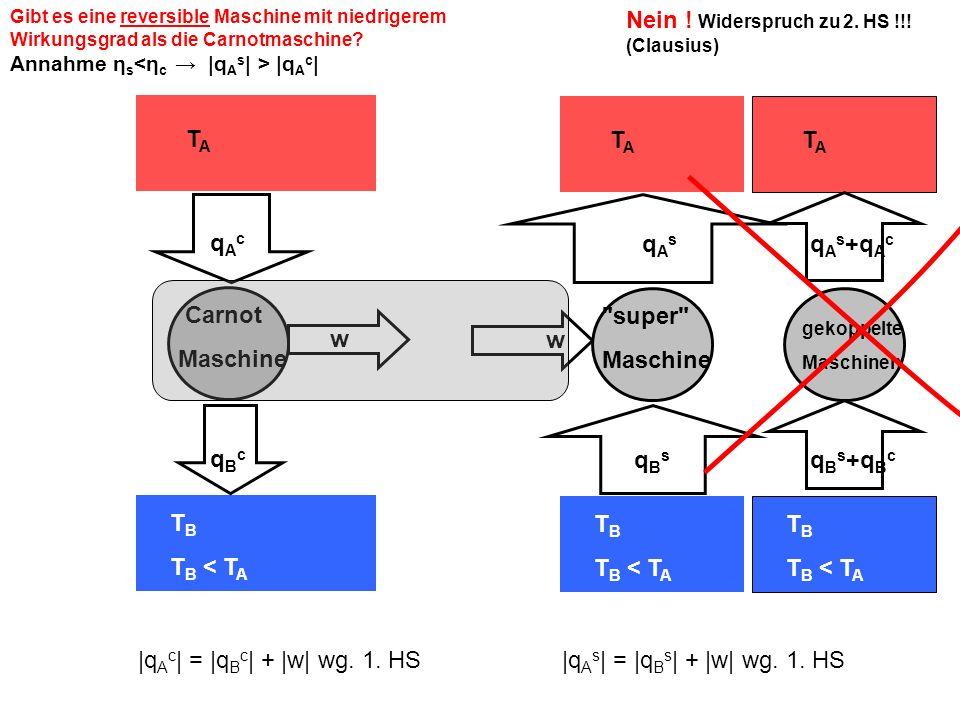 TATA T B T B < T A q A s +q A c gekoppelte Maschinen q B s +q B c Gibt es eine reversible Maschine mit niedrigerem Wirkungsgrad als die Carnotmaschine