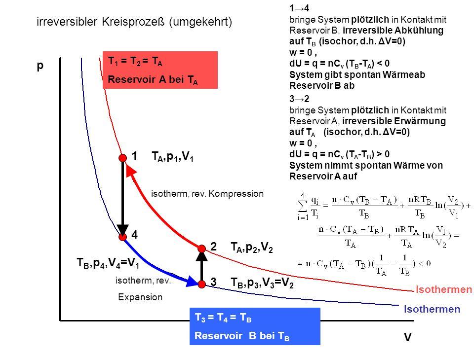 p V Isothermen T 1 = T 2 = T A Reservoir A bei T A T 3 = T 4 = T B Reservoir B bei T B 1T A,p 1,V 1 2T A,p 2,V 2 3T B,p 3,V 3 =V 2 32 bringe System pl
