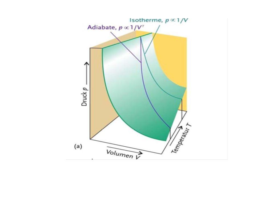p V Reversible Carnot-Maschine (mit idealem Gas als Arbeitsmedium) Isothermen T B T B < T A