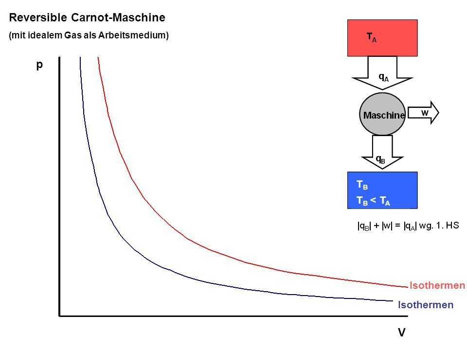 1 2 3 4 p V Reversible Carnot-Maschine (mit idealem Gas als Arbeitsmedium) T 1 = T 2 = T A Reservoir A bei T A T 3 = T 4 = T B Reservoir B bei T B T 1,p 1,V 1 T 2,p 2,V 2 T 3,p 3,V 3 T 4,p 4,V 4 Isotherme Adiabate qAqA qBqB T B T B < T A