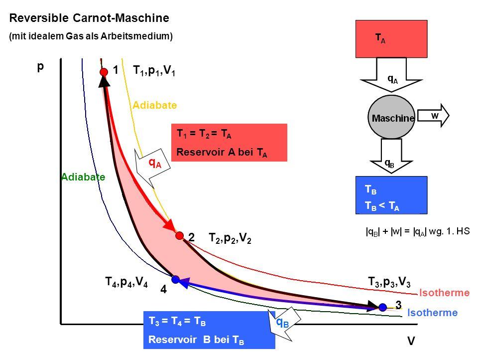 1 2 3 4 p V Rückwärtslaufende Carnot- Maschine T 1 = T 2 = T A Reservoir A bei T A T 3 = T 4 = T B Reservoir B bei T B T 1,p 1,V 1 T 2,p 2,V 2 T 3,p 3,V 3 T 4,p 4,V 4 Isotherme Adiabate qAqA qBqB T B T B < T A
