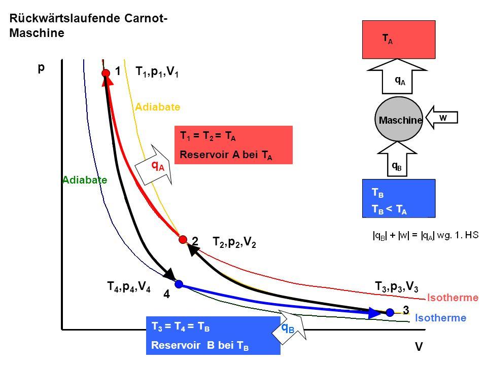 1 2 3 4 p V Rückwärtslaufende Carnot- Maschine T 1 = T 2 = T A Reservoir A bei T A T 3 = T 4 = T B Reservoir B bei T B T 1,p 1,V 1 T 2,p 2,V 2 T 3,p 3
