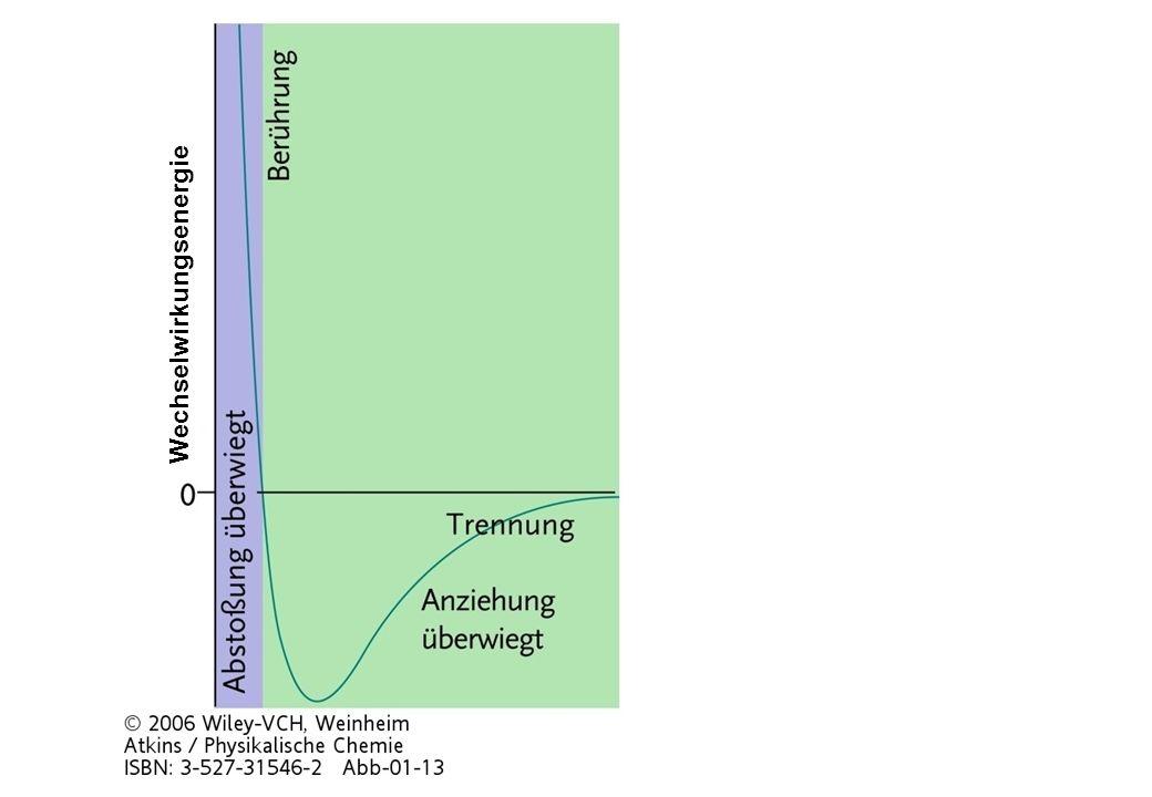 Zusammenfassung: verschiedene Isothermen von CO 2 Quelle: Engel/Reid 2 Phasen, flüssig + gas Gas Flüssigkeit Oberhalb des kritischen Punktes verschwindet der Unterschied zwischen Flüssigkeit und Gas.