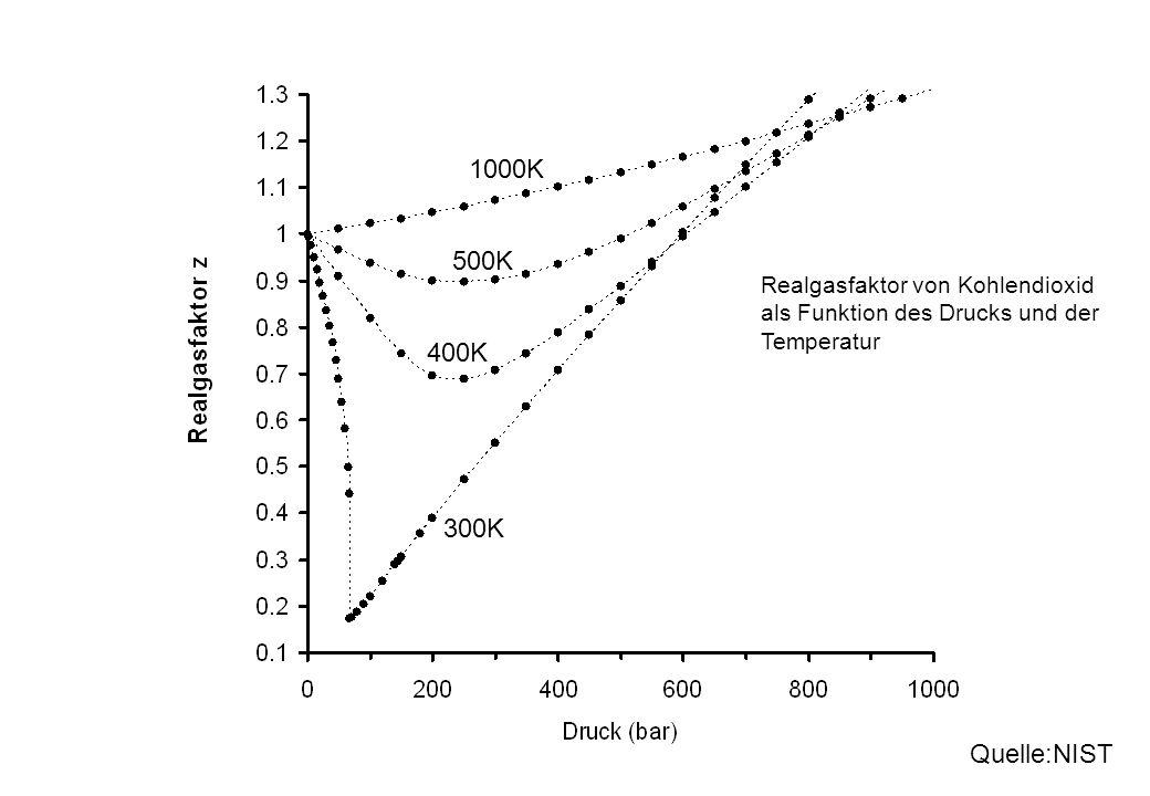 300K 400K 500K Realgasfaktor von Kohlendioxid als Funktion des Drucks und der Temperatur 1000K Quelle:NIST