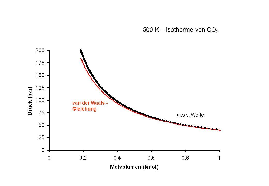 exp. Werte van der Waals - Gleichung 500 K – Isotherme von CO 2