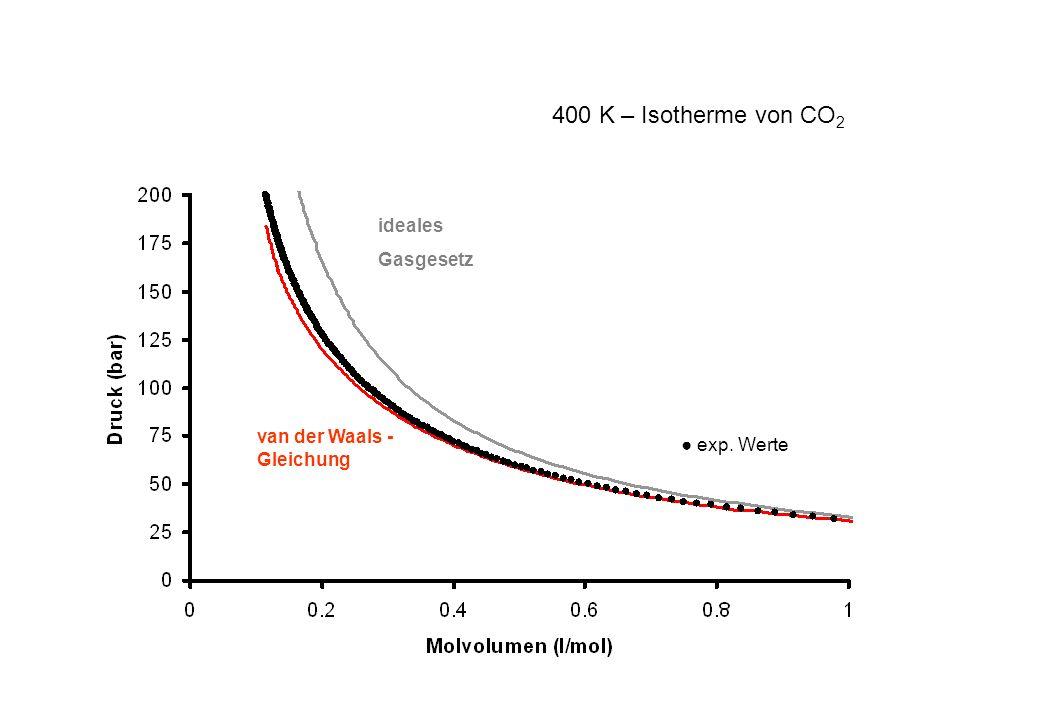 exp. Werte ideales Gasgesetz van der Waals - Gleichung 400 K – Isotherme von CO 2