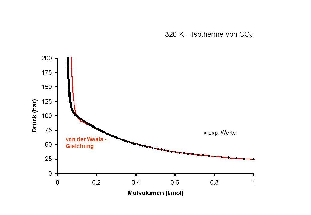 exp. Werte van der Waals - Gleichung 320 K – Isotherme von CO 2