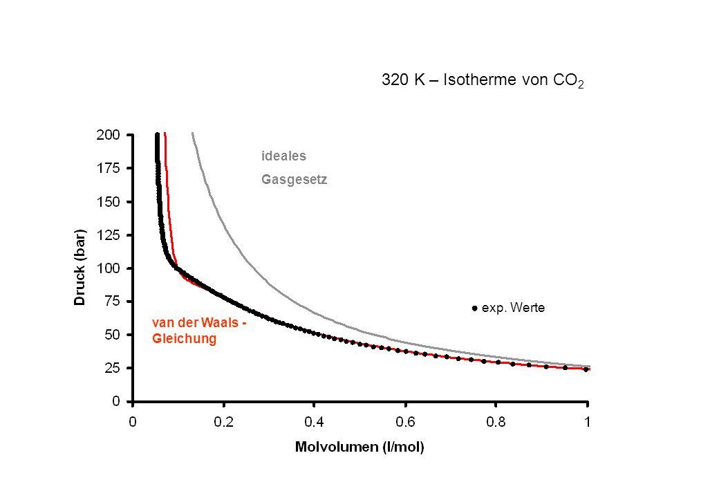 exp. Werte ideales Gasgesetz 320 K – Isotherme von CO 2 van der Waals - Gleichung
