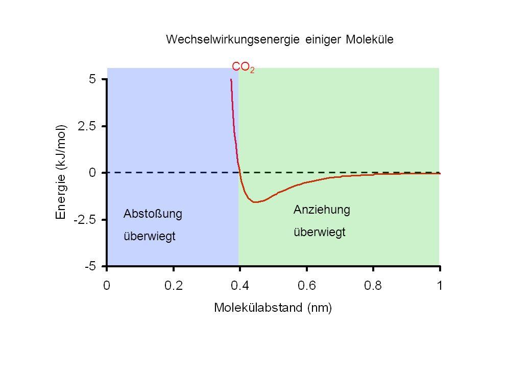 Wechselwirkungsenergie einiger Moleküle Abstoßung überwiegt Anziehung überwiegt CO 2